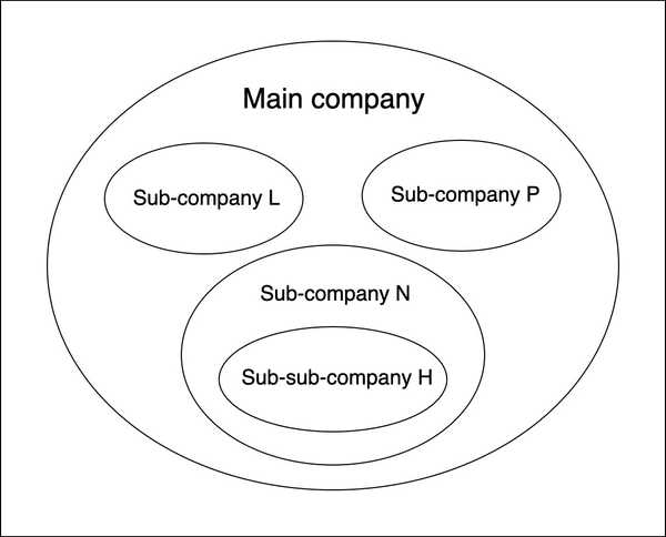 Main company structure